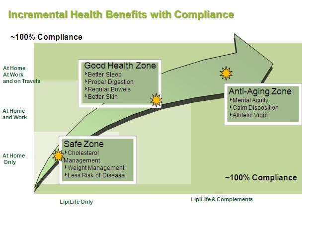incremental-health